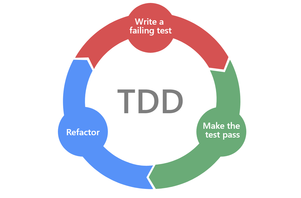 Test driven development infographic