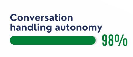 Conversation handling autonomy crafter ai chatbots