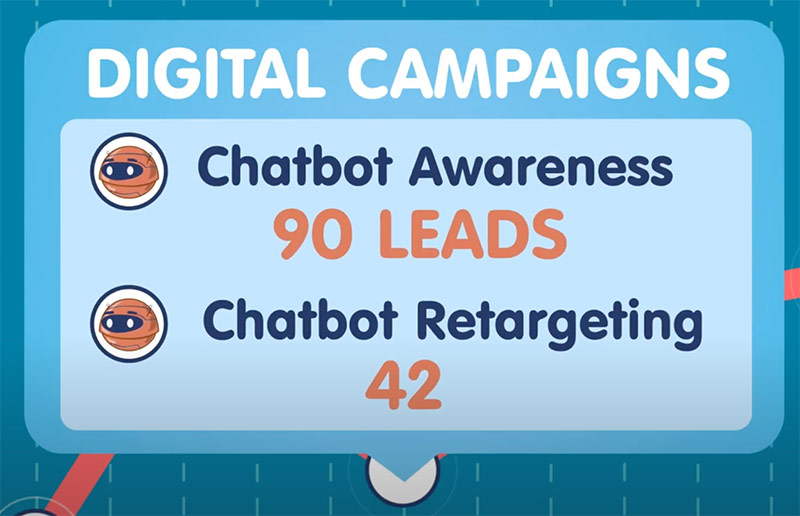 Marketing chatbots and lead generation