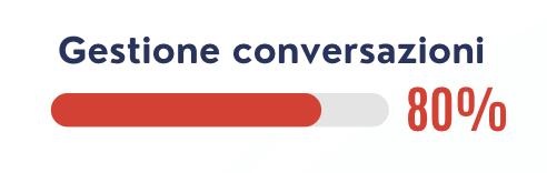 confronto della gestione della conversazione con un chatbot a regole